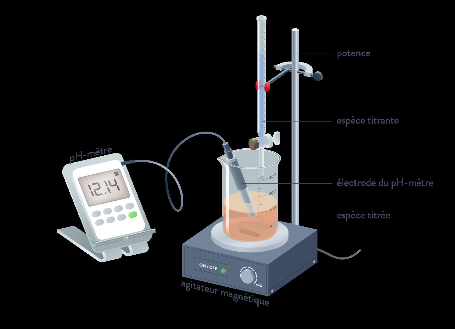 physique chimie terminale pH des solutions titrage colorimétrique