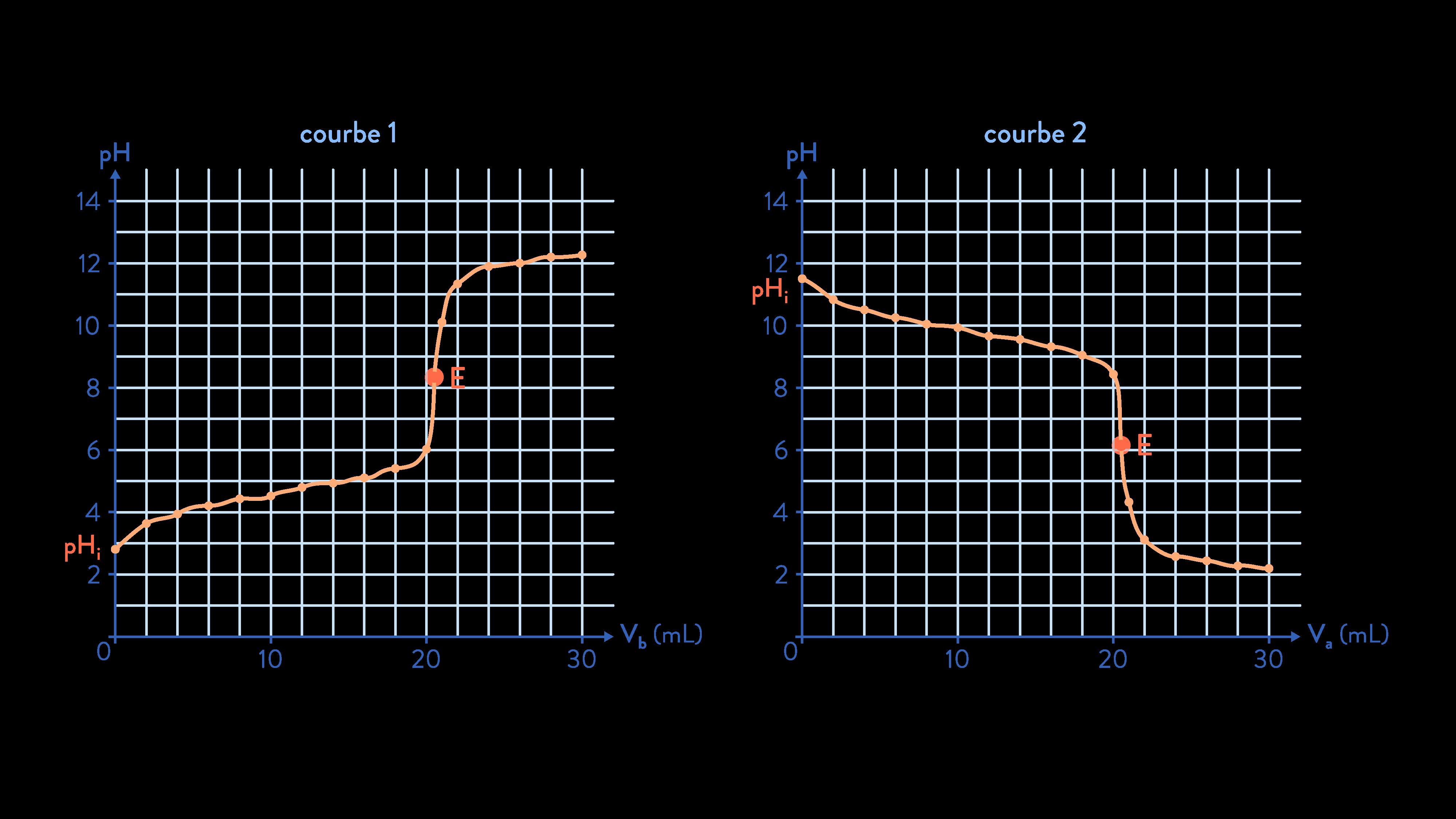physique chimie terminale pH des solutions variation du pH
