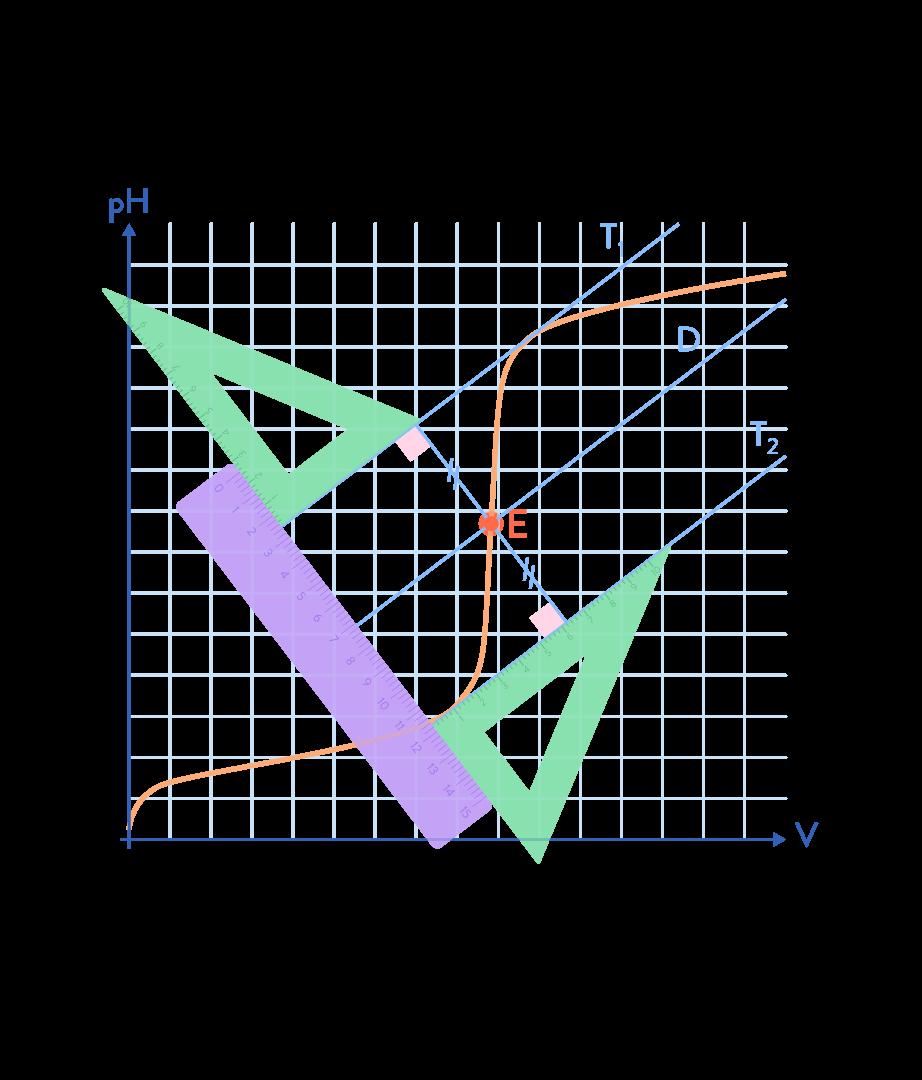 physique chimie terminale pH des solutions variation du pH méthode des tangentes