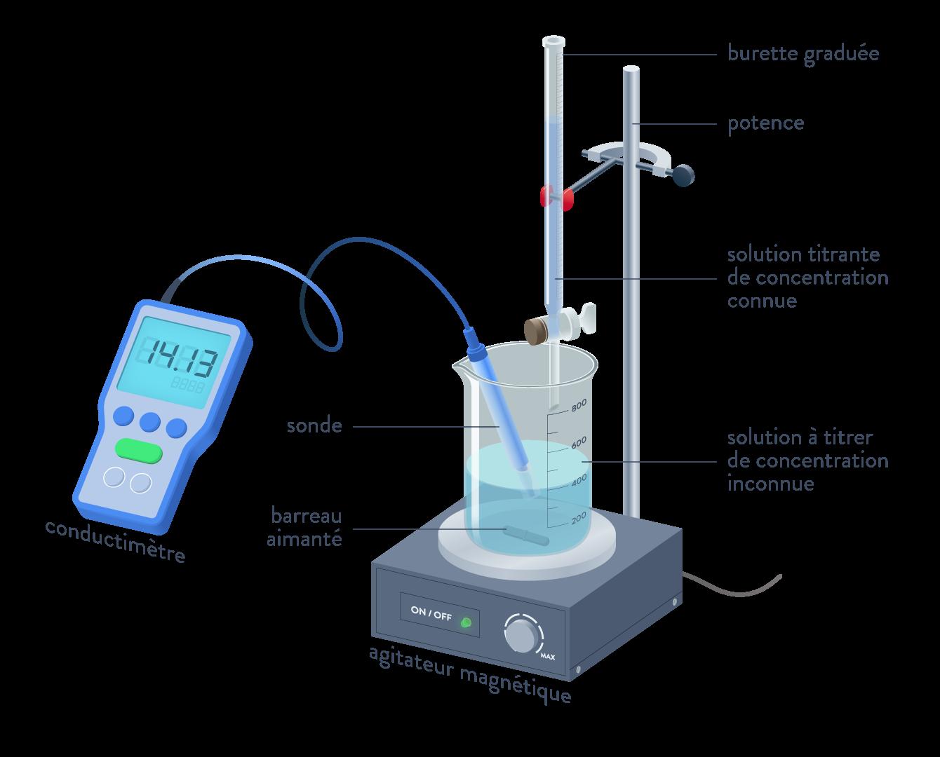 physique chimie terminale pH des solutions titrage conductimétrique