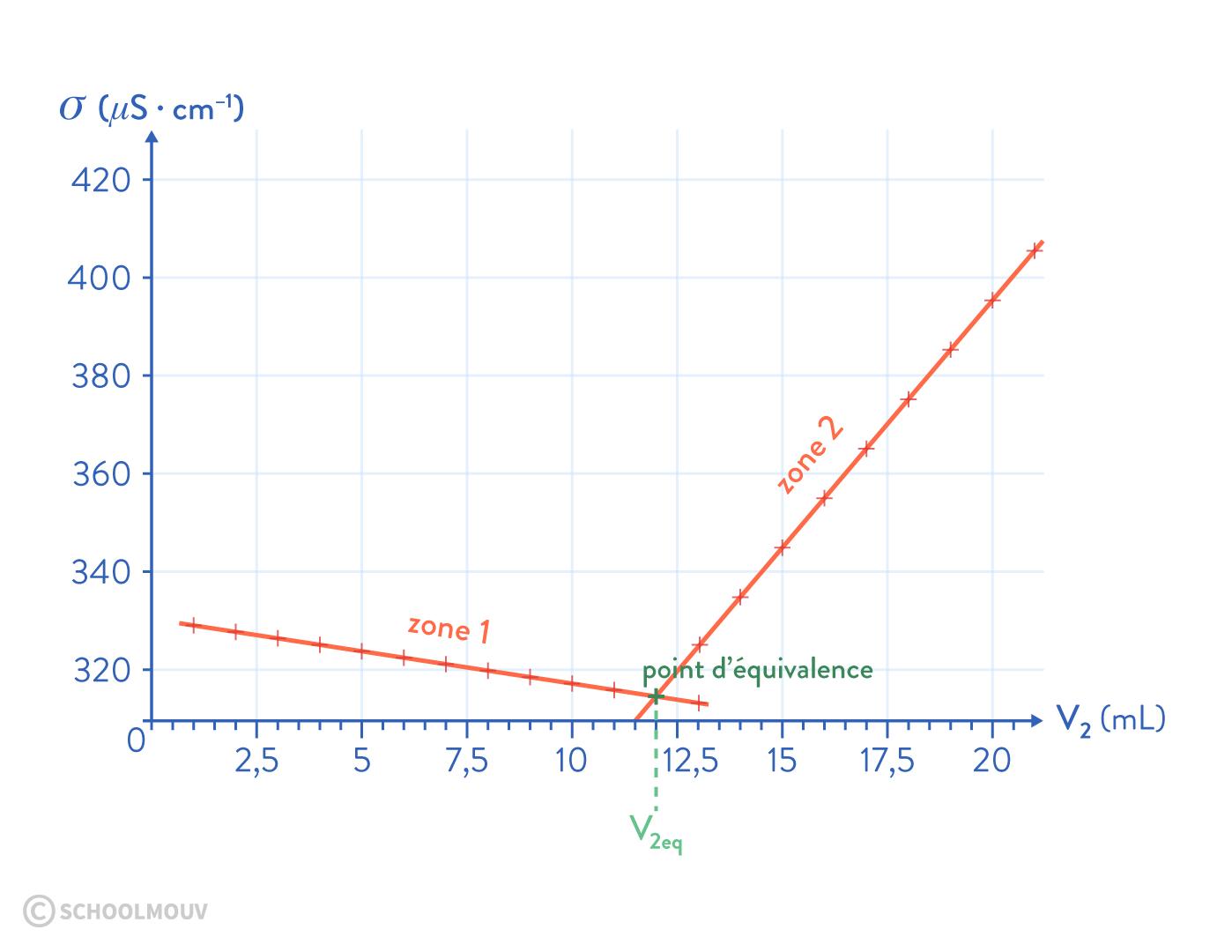 titrage conductimétrique courbe de titrage