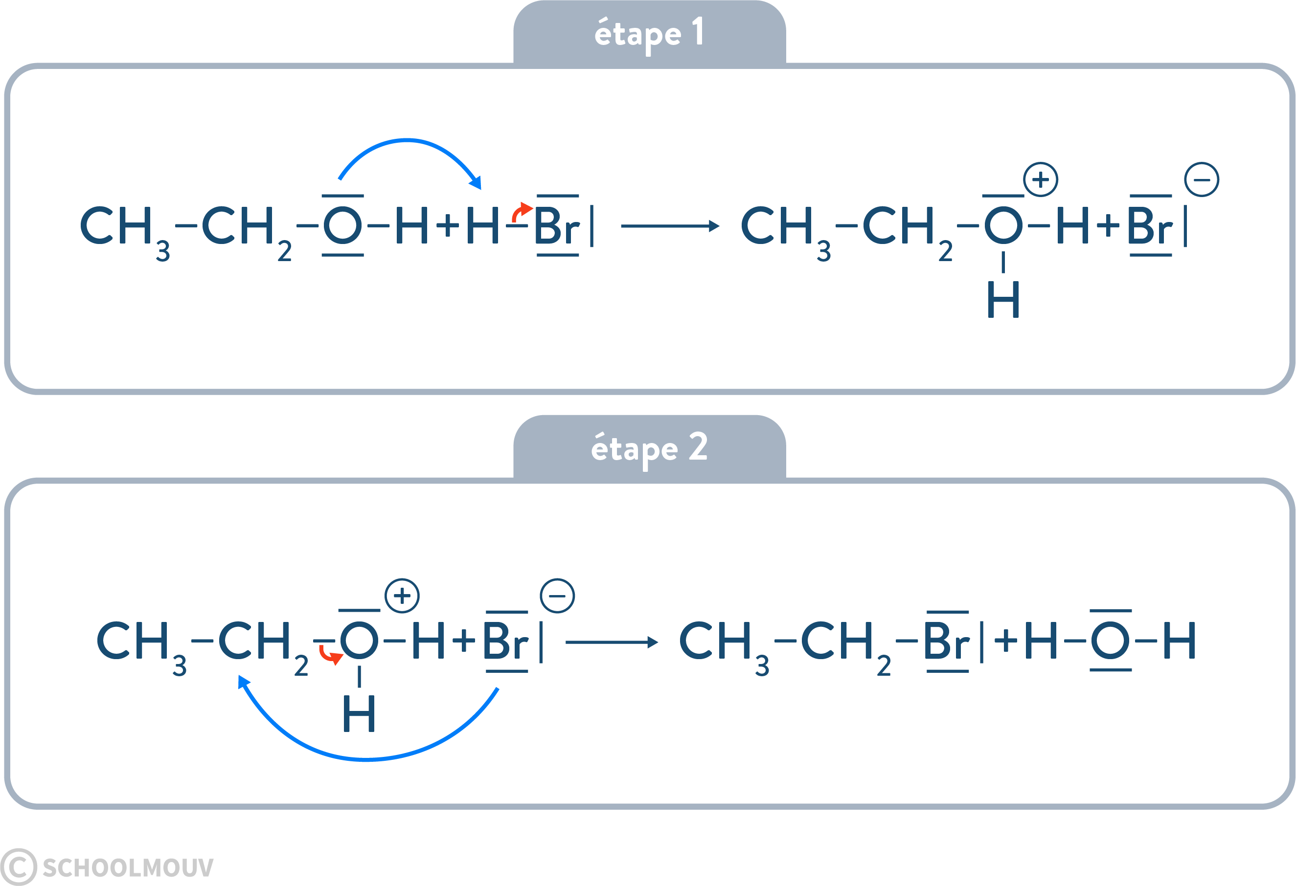 physique chimie terminale étapes d'une transformation chimique modele microscopique