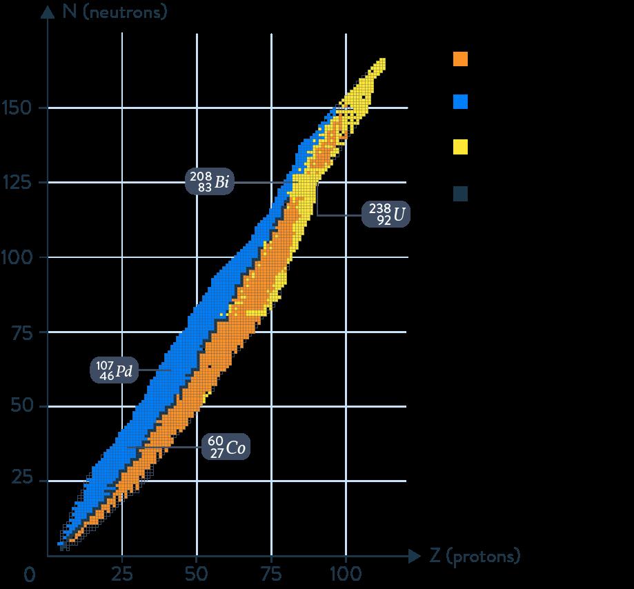 radioactivité naturelle diagramme (N, Z)