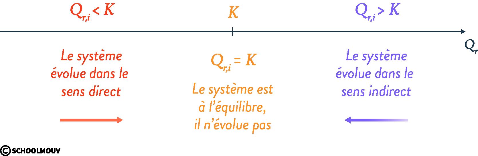 équilibre chimique terminale physique chimie quotient de réaction