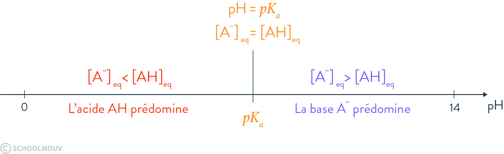 équilibre chimiques et calcul du pH d'une solution diagramme de prédominance