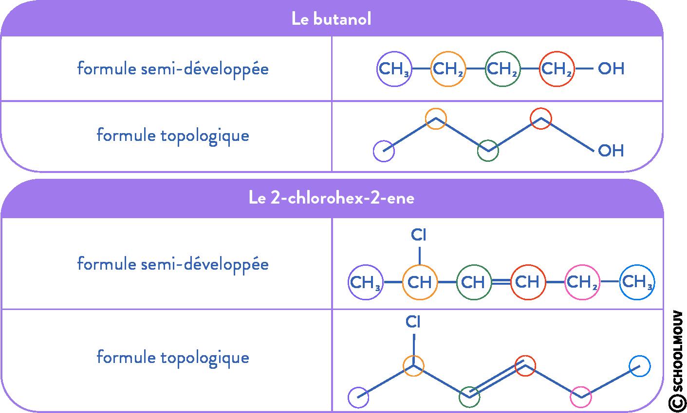 structure des molécules organiques physique chimie terminale