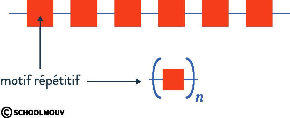 structure des molécules organiques physique chimie terminale polymère