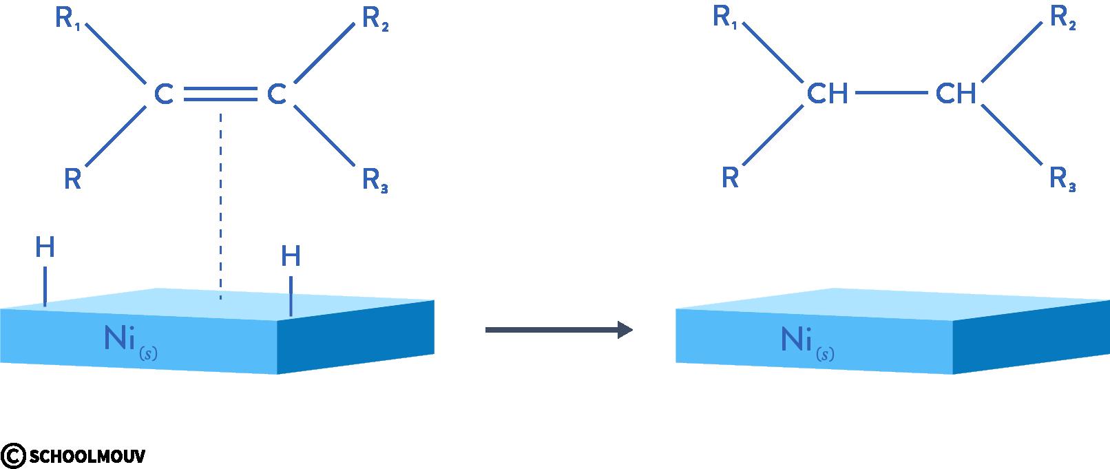 stratégie et sélectivité en chimie organique réaction d'hydrogénation terminale physique chimie schoolmouv