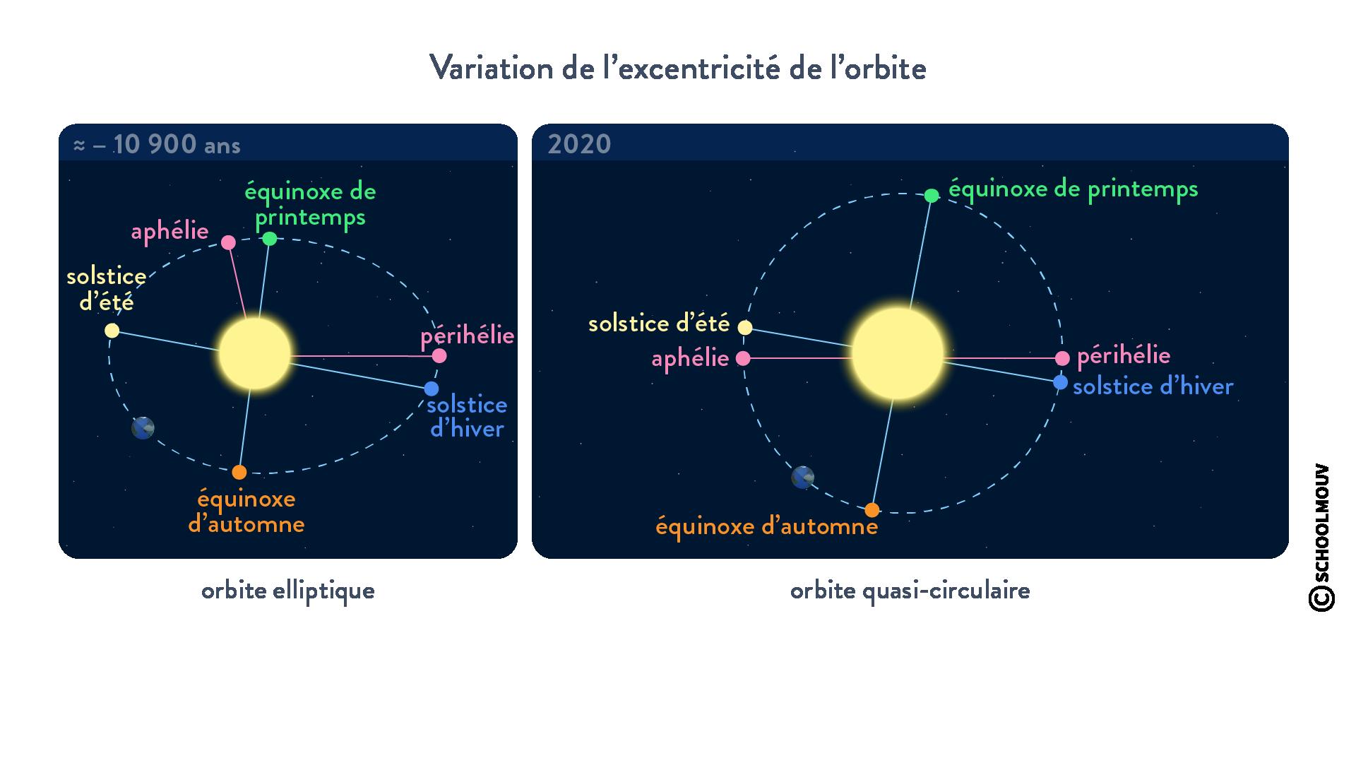 Milankovitch variation de l'excentricité de l'orbite