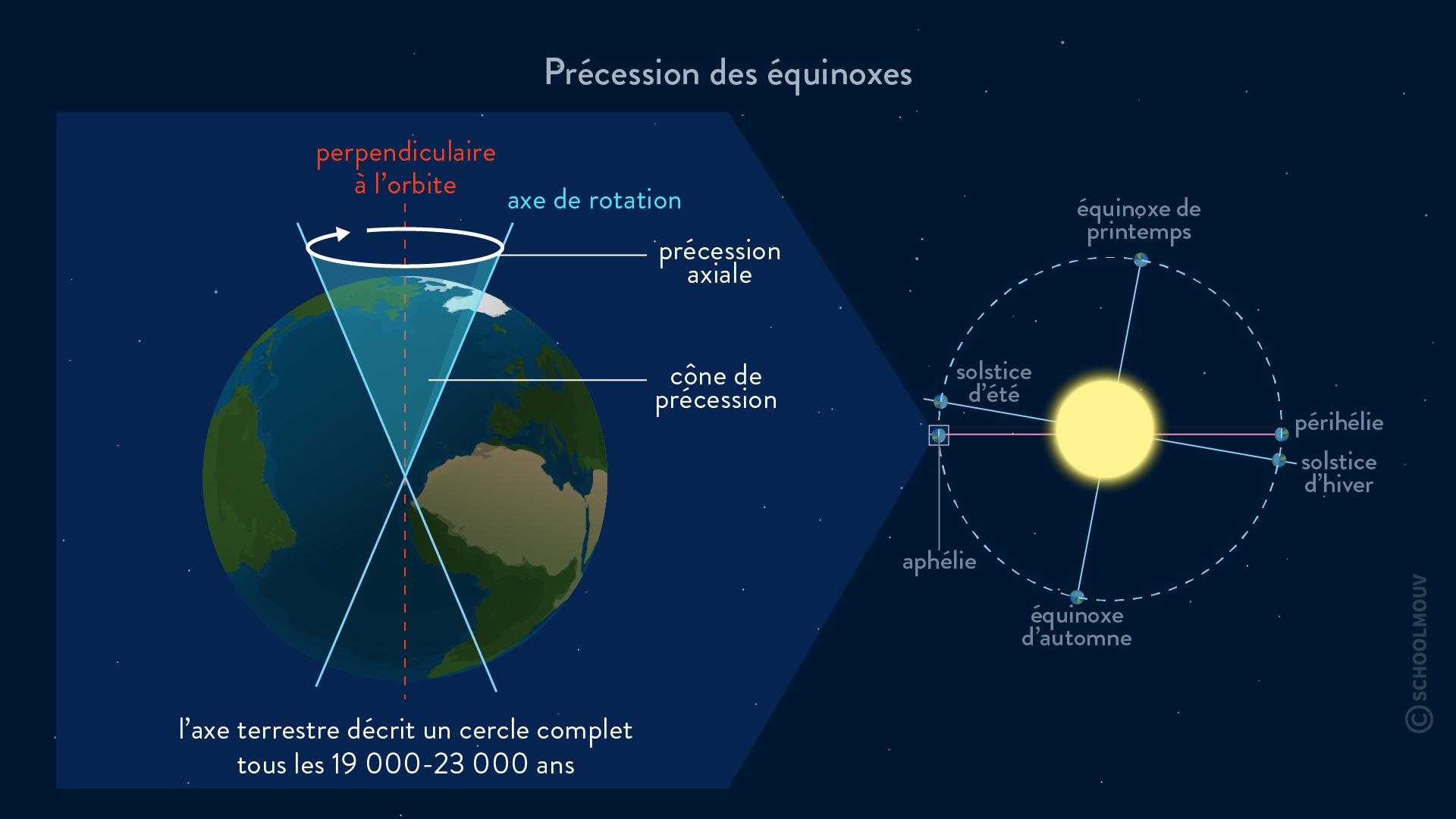 Milankovitch précession des équinoxes