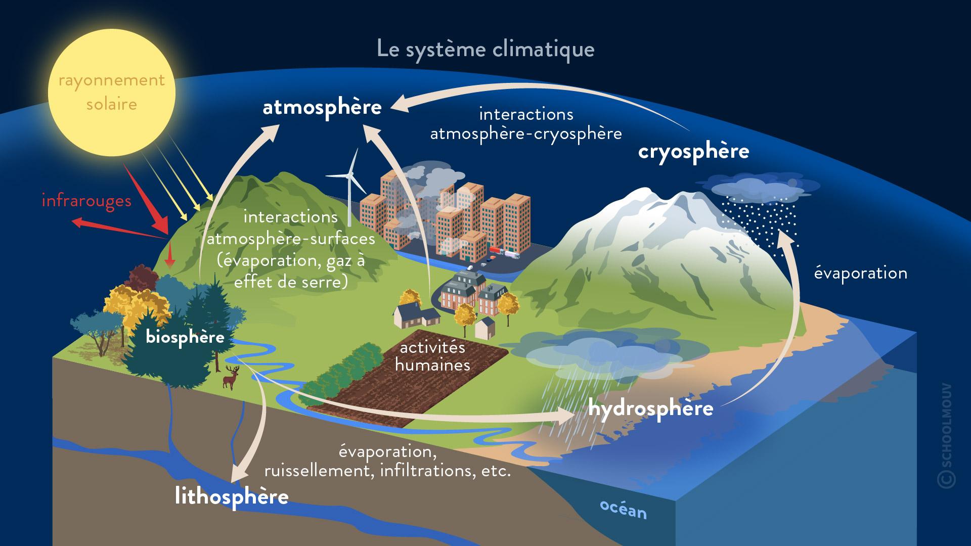 système climatique