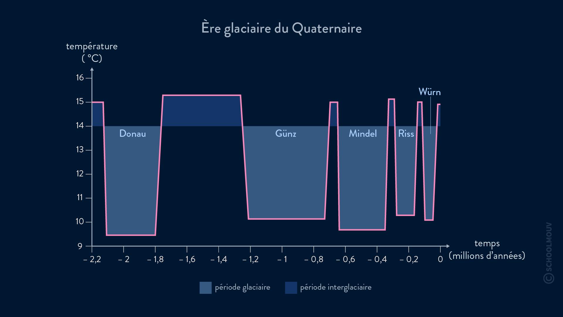 Glaciations du Quaternaire