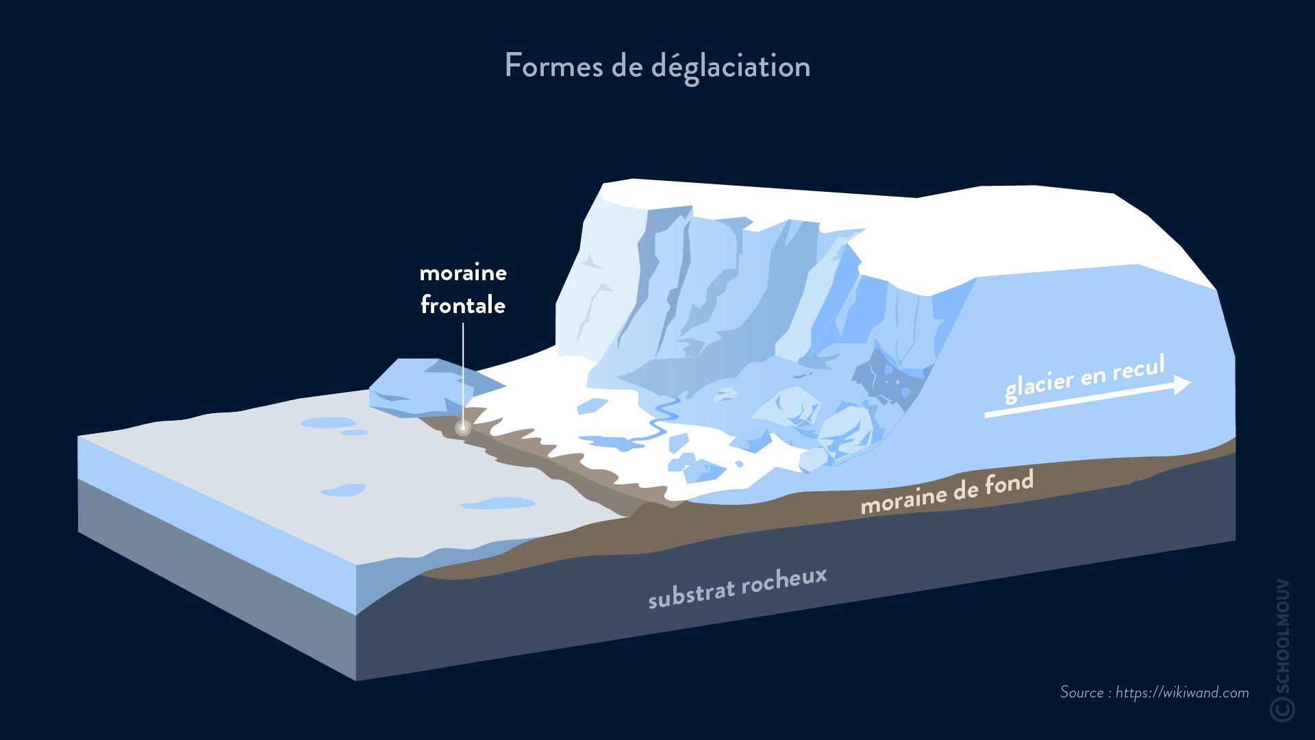 moraine déglaciation fonte des glaciers