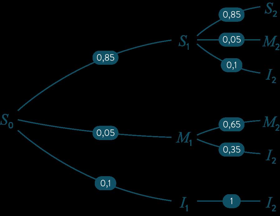 arbre probabilité