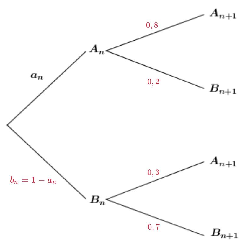 Mathématiques terminale S corrigé sujet bac 2019