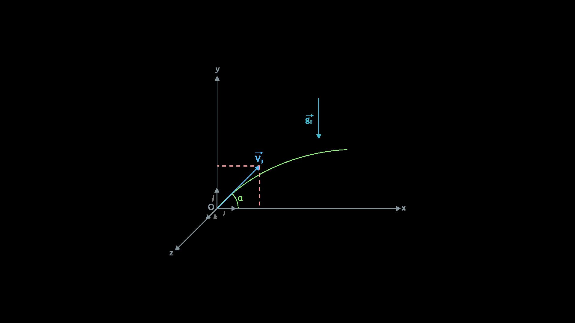 Tir canon référentiel orthonormé terrestre SPC terminale